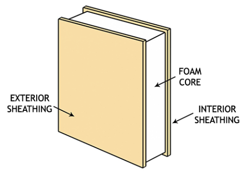 SIP - Structural Insulated Panel Diagram
